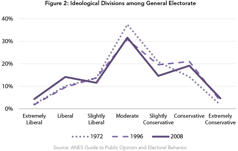 Figure 2: Ideological Divisions among General Electorate
