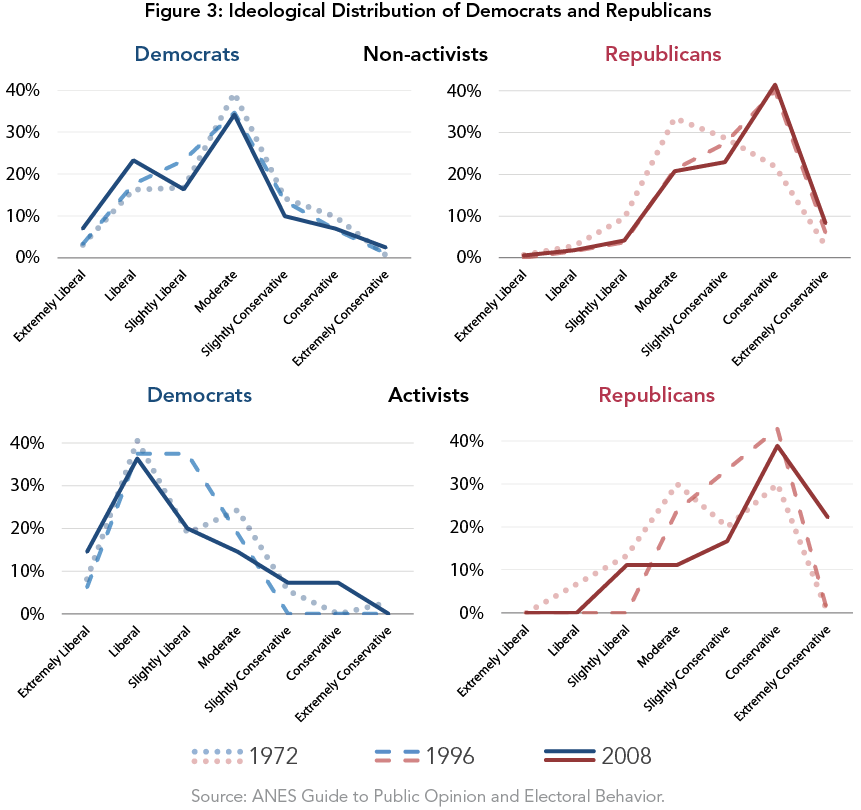 Figure 3: Ideological Distribution of Democrats and Republicans