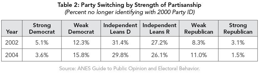 Table 2: Party Switching by Strength of Partisanship