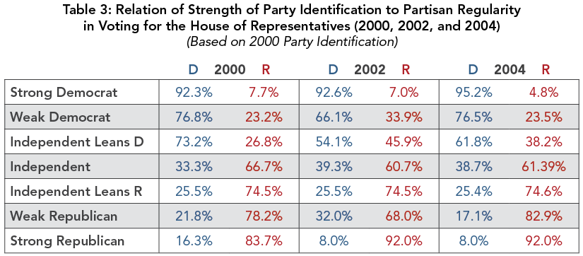 Table 3: Relation of Strength of Party Identification to Partisan Regularity in Voting for the House of Representatives (2000, 2002, and 2004)