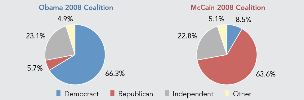Obama 2008 v. McCain 2008 Coalition