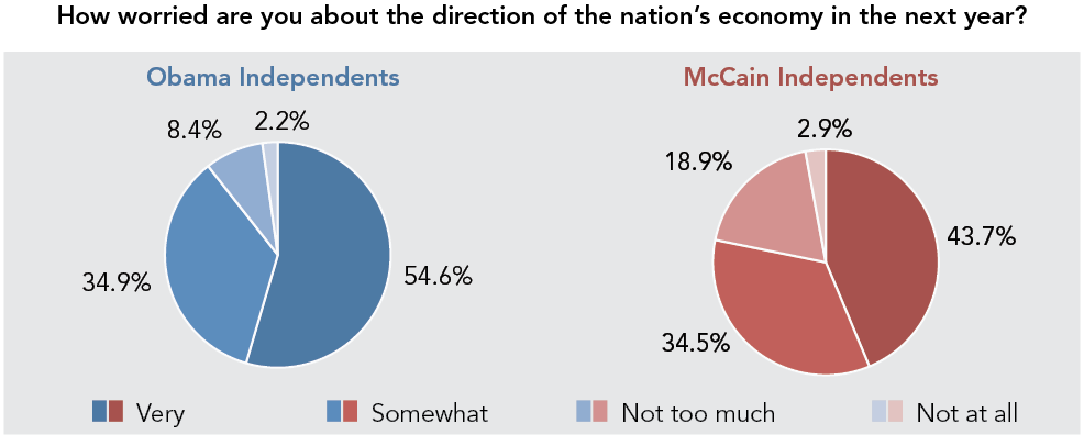 How worried are you about the direction of the nation's economy in the next year?