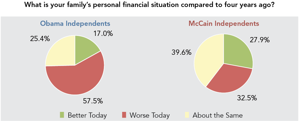 What is your family's personal financial situation compared to four years ago?