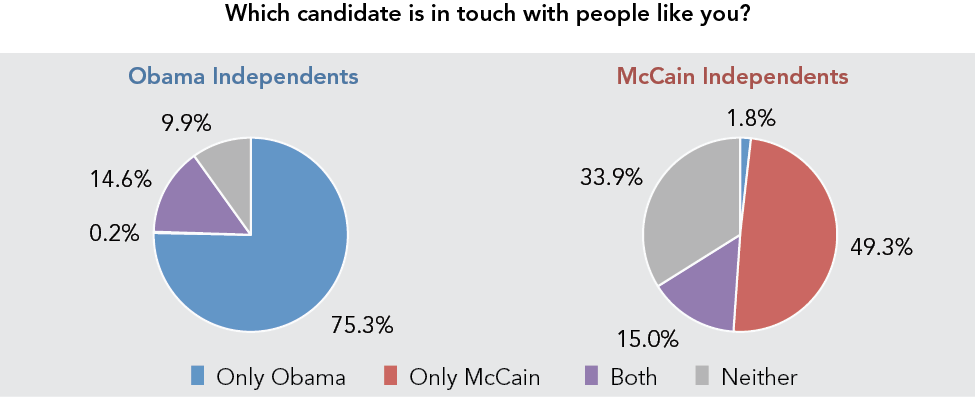 Which candidate is in touch with people like you?
