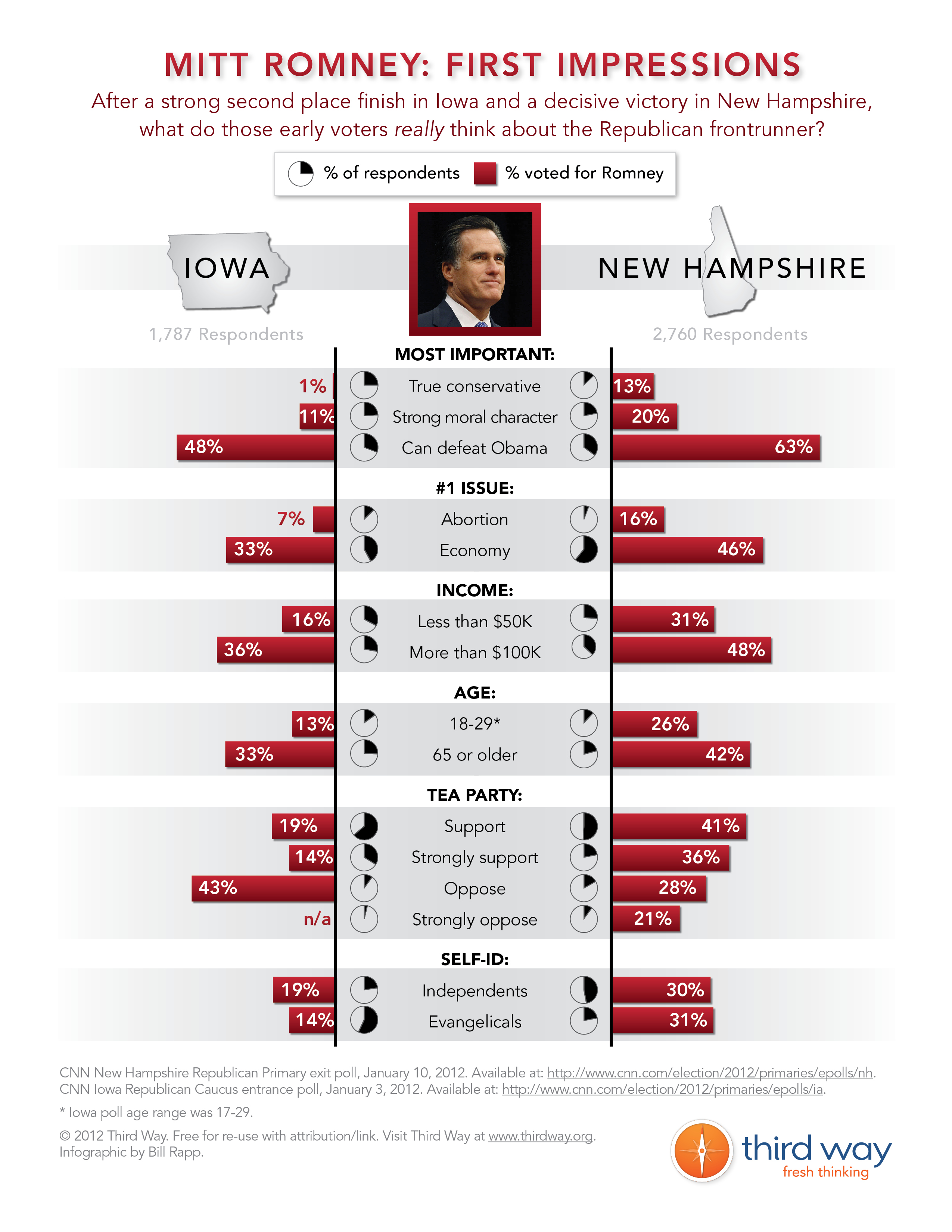 Mitt Romney: First Impressions