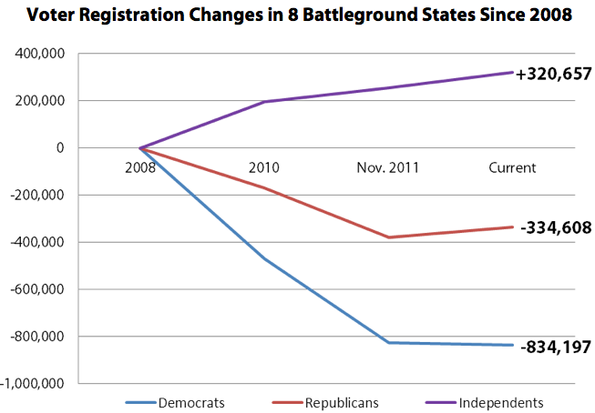 Voter Registration Changes in 8 Battleground States Since 2008