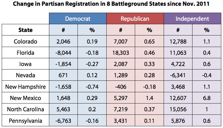 Change in Partisan Registration in 8 Battleground States since Nov. 2011