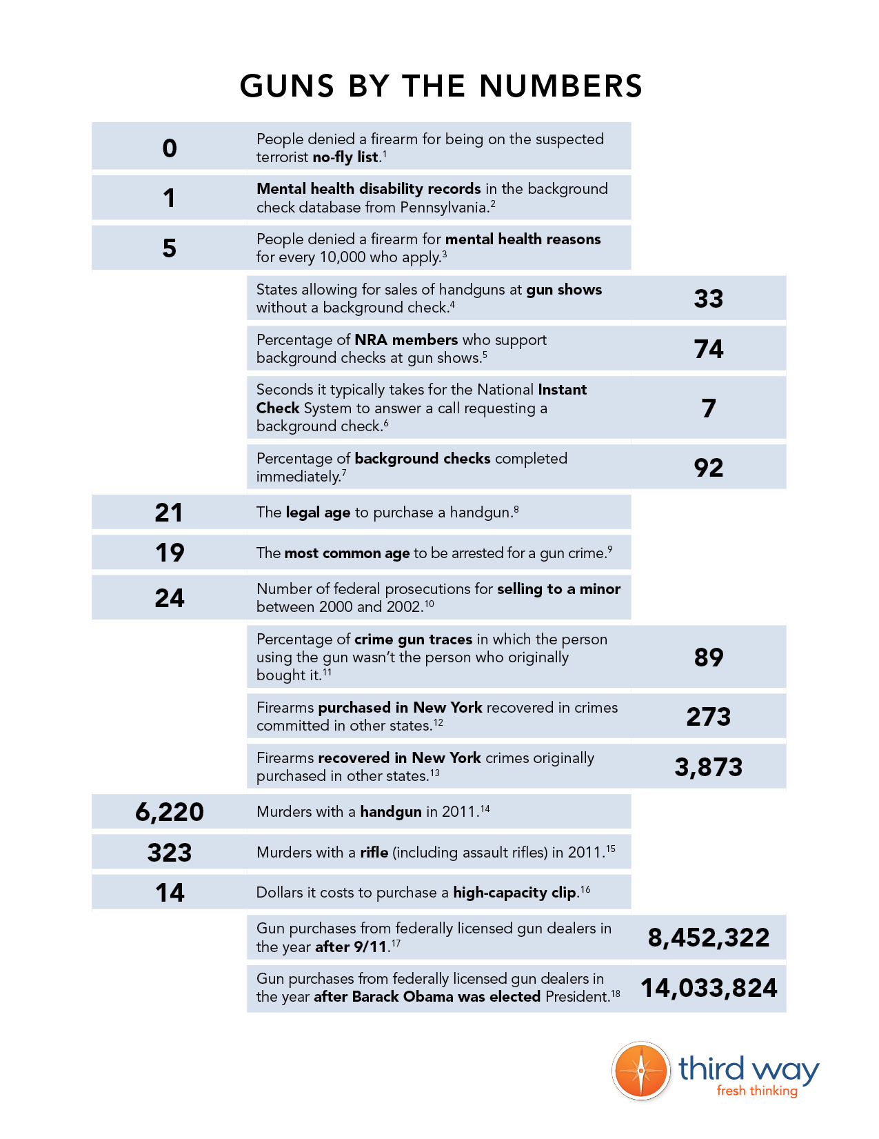 Guns by the Numbers