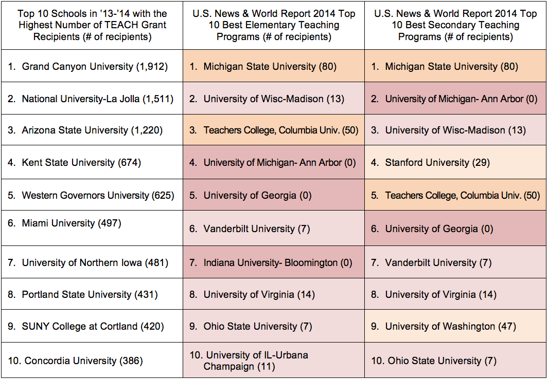 Top Ranked Schools