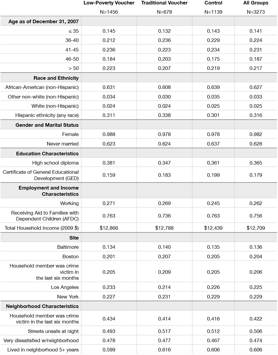 Table: Baseline Characteristics