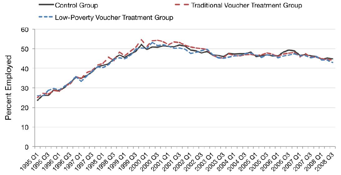 Figure 2: Quarterly Employment Rate by Random Assignment Group  and Calendar Quarter
