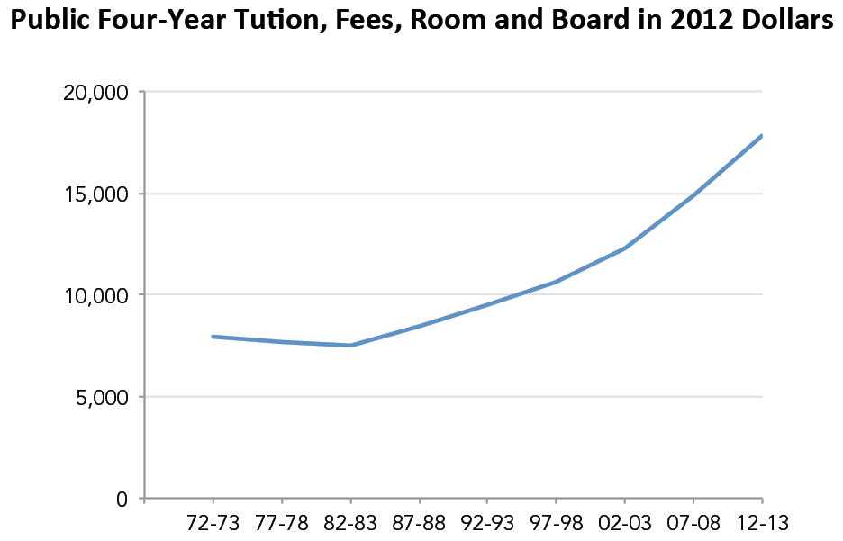 Public Four-Year Tuition, Fees, Room and Board in 2012 Dollars