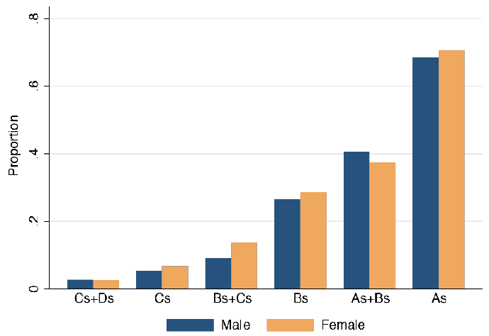 Figure 2: Proportion who Complete College, by Grades in 8th Grade