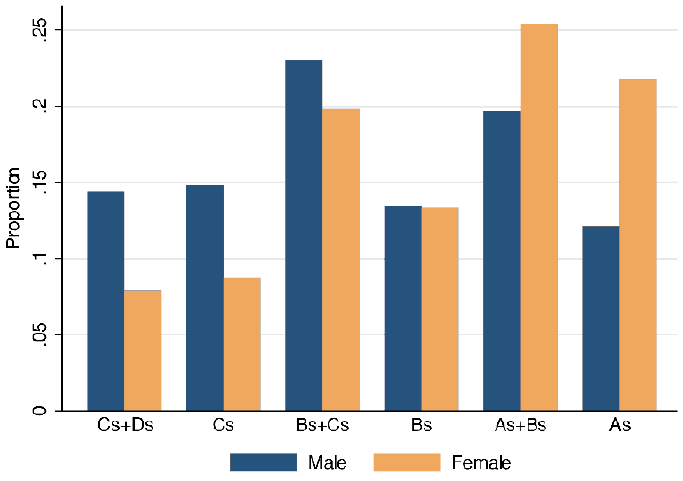 Figure 3: Distribution of Girls and Boys, by Self-Reported Grades in 8th Grade