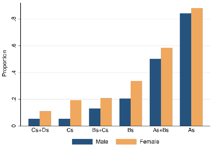 "Figure 4: Proportion of Males and Females who earned ""A's and B's"" in High School, by Grades in 8th Grade"