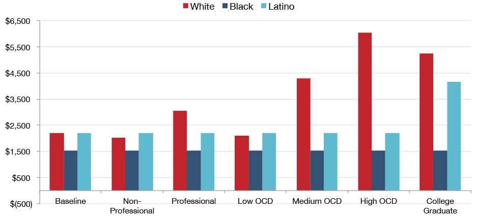 Figure 4. Fatherhood Bonus in Dollars, by Professional Status, Occupational Cognitive Demands Education (OCD), and Race/Ethnicity, Adjusted for Human Capital