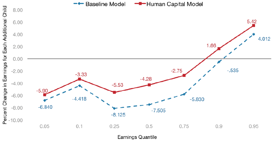 Figure 6. Effect of Each Additional Child on Ln Hourly Wage by Wage Quantile, Controlling for Human Capital, Family Structure, and Demographic Variables with Fixed Effects: NLSY 1979-200418