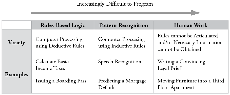 Figure 1: Varieties of Computer Information Processing