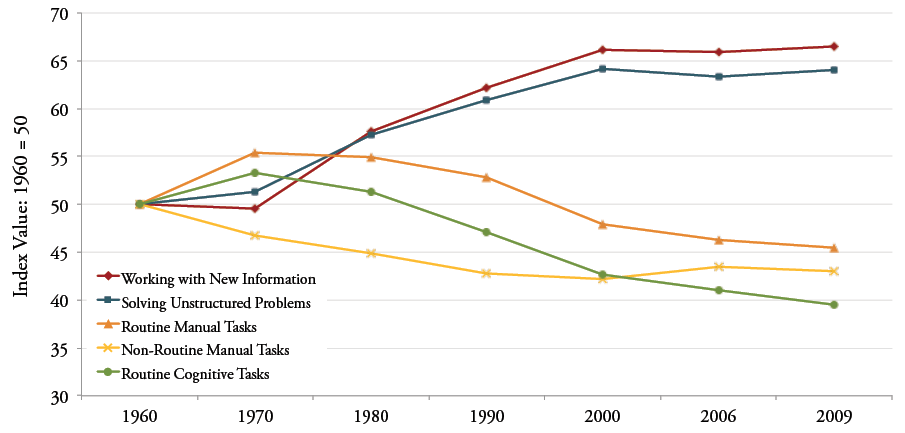 Figure 3: Index of Changing Work Tasks in the U.S. Economy 1960-2009