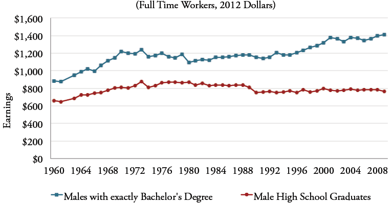 Figure 4a: Median Weekly Earnings of 35-44 Year Old Men