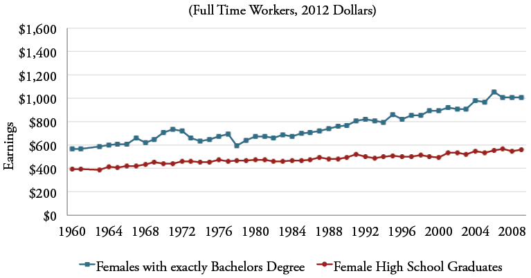 Figure 4b: Median Weekly Earnings of 35-44 Year Old Women