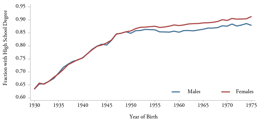 Figure 1a: High School Graduation Rates at Age 35:  U.S. Males and Females Born 1930-1975