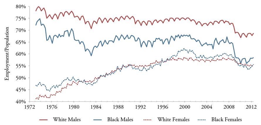 Figure 4: Employment to Population Rates among Black and White Males and Females Ages 20+, 1973-201217