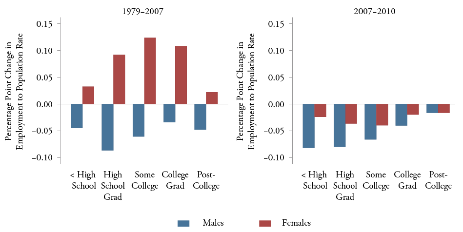 Figure 5: Changes in Employment to Population Rates by Sex and Education Group: Ages 25-64 (1979-2007 and 2007-2010)20