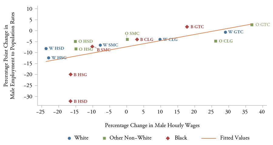 Figure 6: Relationship between Male Employment to Population Rates and Male Earnings for Persons Ages 25-39, 1979-200822