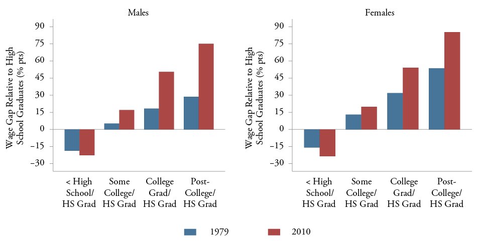 Figure 8: Educational Wage Differentials by Gender: 1979 and 2010 (Ages 25-39, Males and Females)
