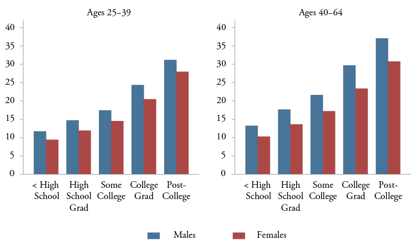 Figure 9: Geometric Mean Real Hourly Wage Levels in 2010, By Education and Sex, Ages 25-39 and Ages 40-64