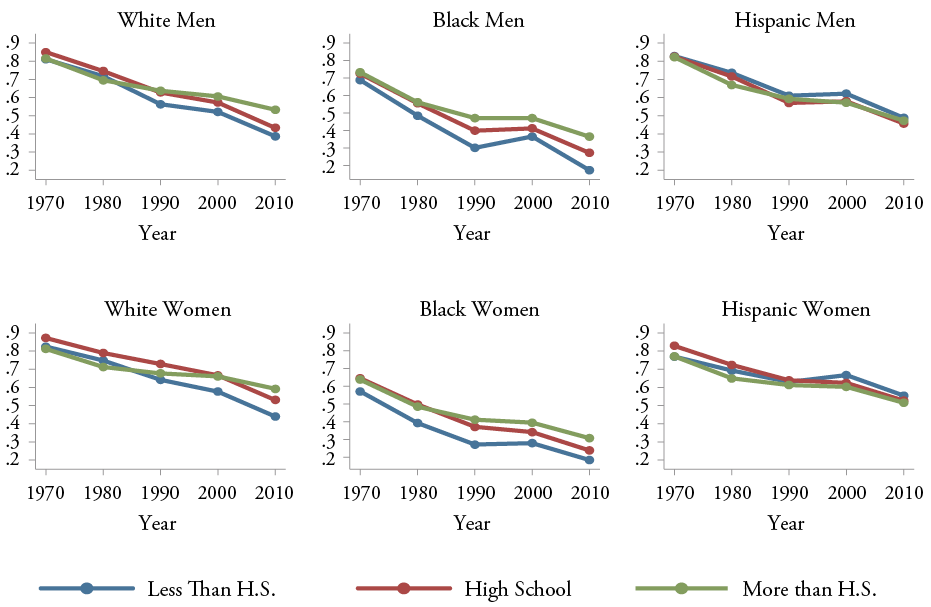 Figure 10: Marriage Rate of Young Men and Women, By Race and Education, Ages 25-39, 1970-2010, White Men, Black Men, Hispanic Men, White Women, Black Women, and Hispanic Women