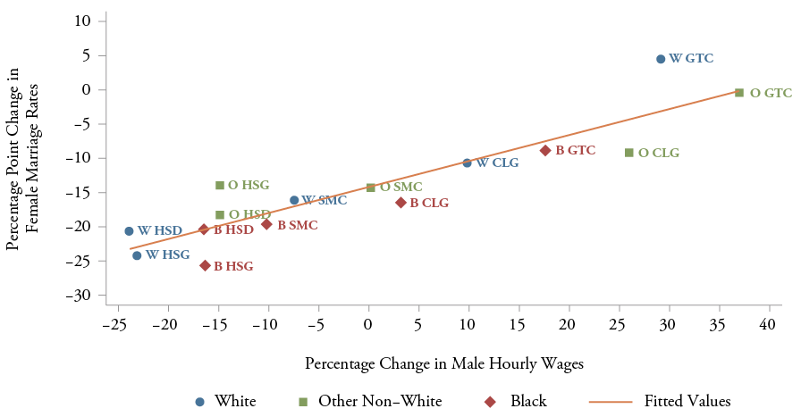 Figure 11: Relationship Between Female Marriage Rates and Male Earnings, 1979-2008