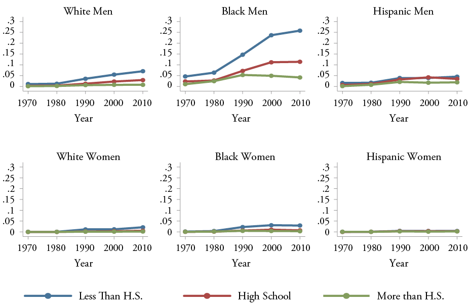Figure 12: Incarceration Rate of Young Men and Women, By Race and Education, Ages 25-39, 1970-2010, White Men, Black Men, Hispanic Men, White Women, Black Women, and Hispanic Women58