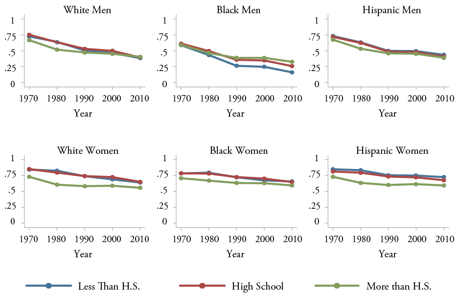 Figure 14: Fraction of Young Men and Women Reporting at Least One Child at Home, By Race and Education, Ages 25-39, 1970-2010, White Men, Black Men, Hispanic Men, White Women, Black Women, and Hispanic Women
