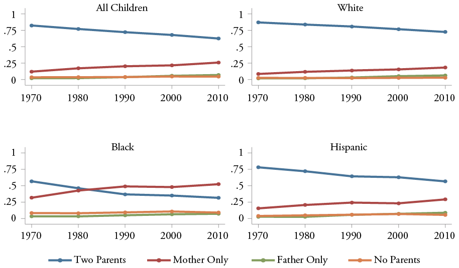 Figure 15: Fraction of Children Younger than 18 in Different Living Arrangements, All Children, White, Black, and Hispanic