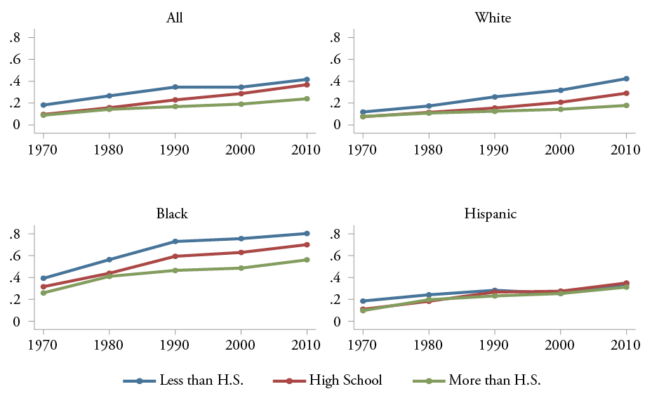 Figure 16: Fraction of Children Younger than 18 living with their Mother Only, By Race and Education of Mother, All, White, Black, and Hispanic