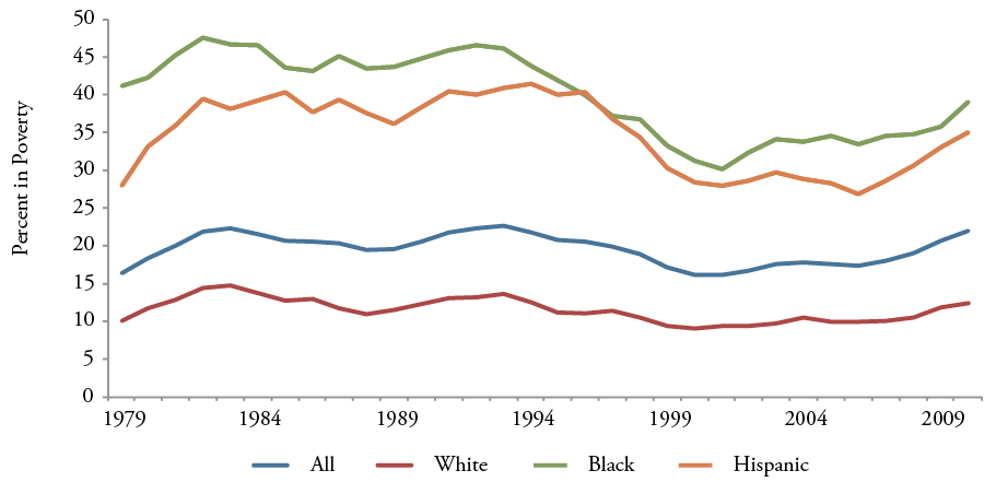 Figure 17: Childhood Poverty Rates by Race, 1979-2010