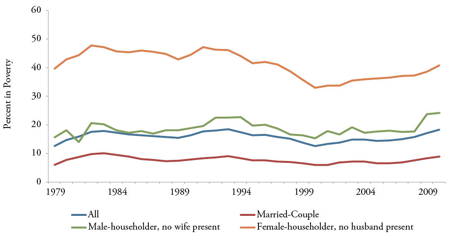 Figure 18: Family Poverty Rates by Household Type, 1979-2010: Households with Children Under Age 18