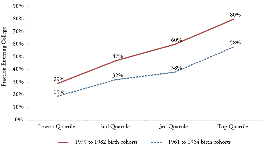 Figure 19a: Fraction of Students Entering College, by Income Quartile and Birth Year