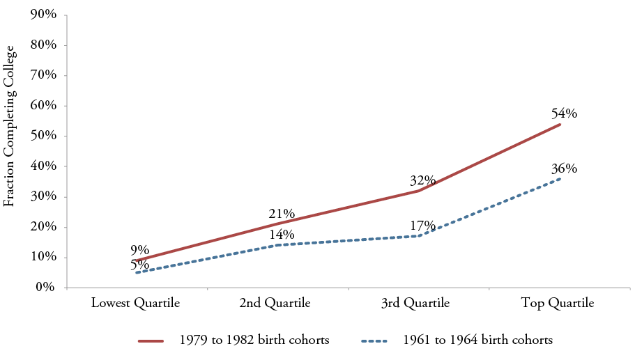 Figure 19b: Fraction of Students Completing College, by Income Quartile and Birth Year