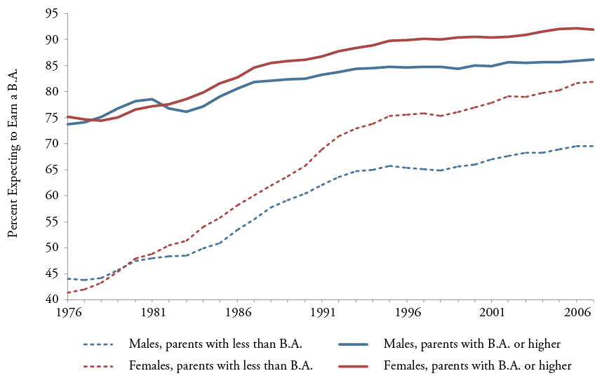 Figure 20: Fraction of Twelfth-Graders Expecting to Obtain a B.A. by Sex and Parents' Education, 1979-2007
