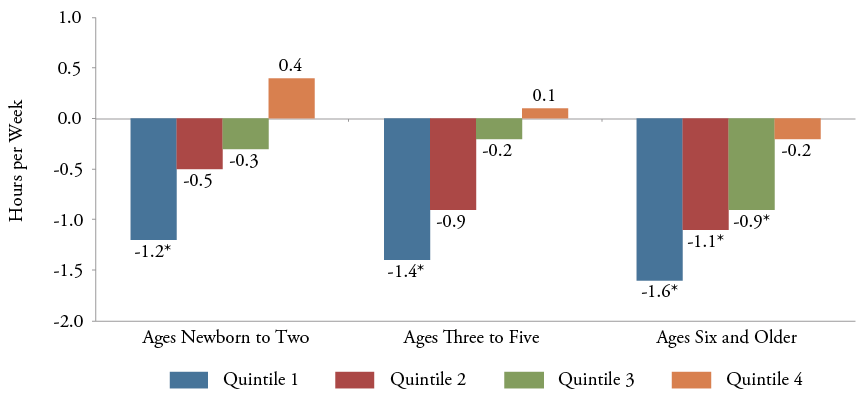 Figure 21: Disparities in Weekly Time Spent in Literacy Activities by Age and Household Income Quintile