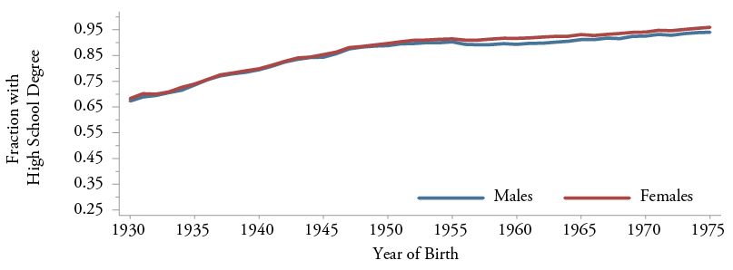 Figure 1a: High School Graduation Rates at Age 35:  U.S. White Males and Females Born 1930-1975