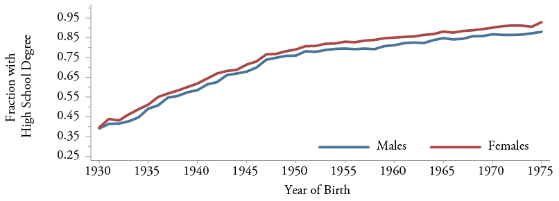 Figure 1b: High School Graduation Rates at Age 35:  U.S. Black Males and Females Born 1930-1975