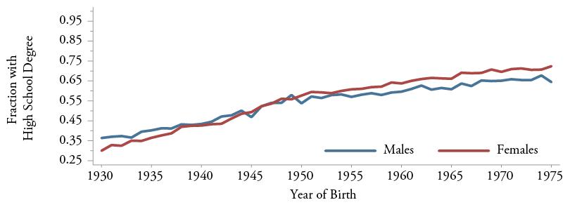 Figure 1c: High School Graduation Rates at Age 35:  U.S. Hispanic Males and Females Born 1930-1975