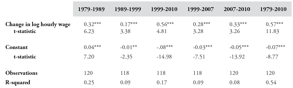 Table 1: Regression Results: Relationship between the Change in Employment-to-Population Ratios and Changes in Real Log Hourly Wages 1979-2010