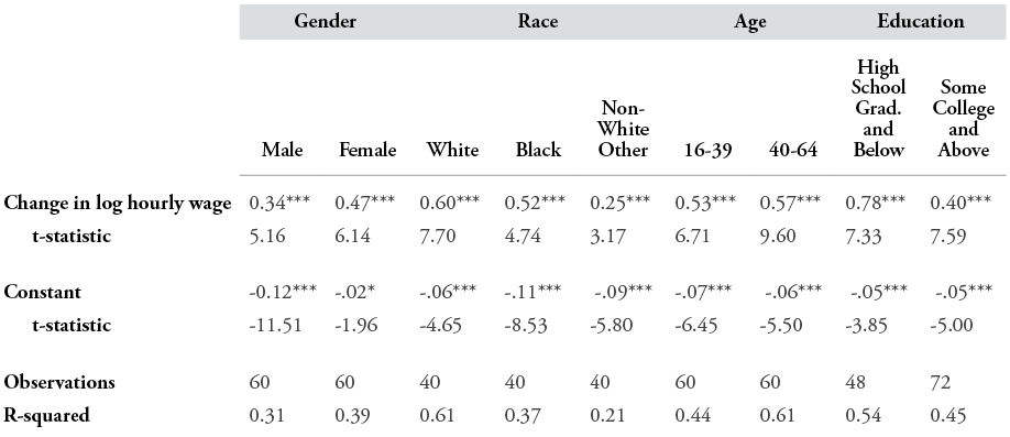 Table 2: Regression Results: Relationship between Employment-Population Ratios and Wages by Demographic Group 1979-2010