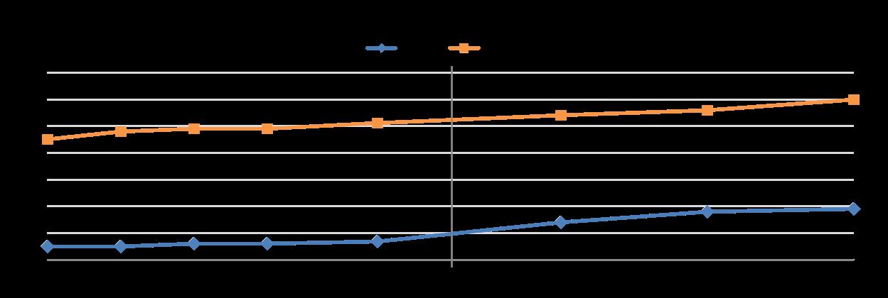 Math Improvement Under NCLB