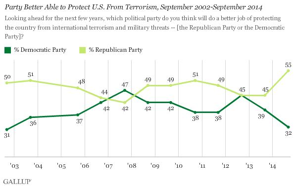 Gallup-Party Better Able to Protect US from Terrosim